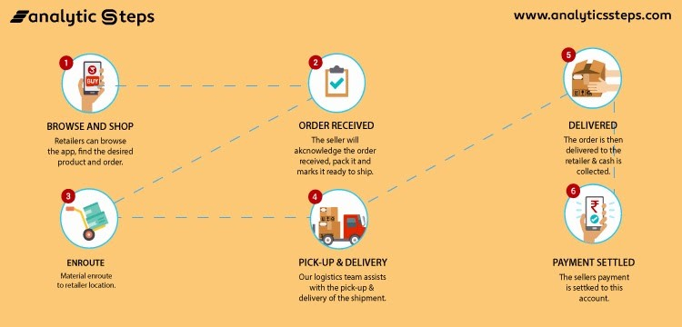 Udaan Business Model - Know About the Amazing Business Model of Udaan -2-getinstartup
